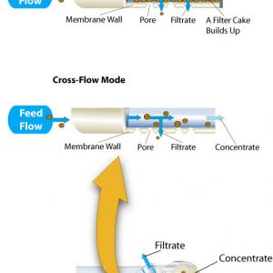 UF Ultrafiltrering